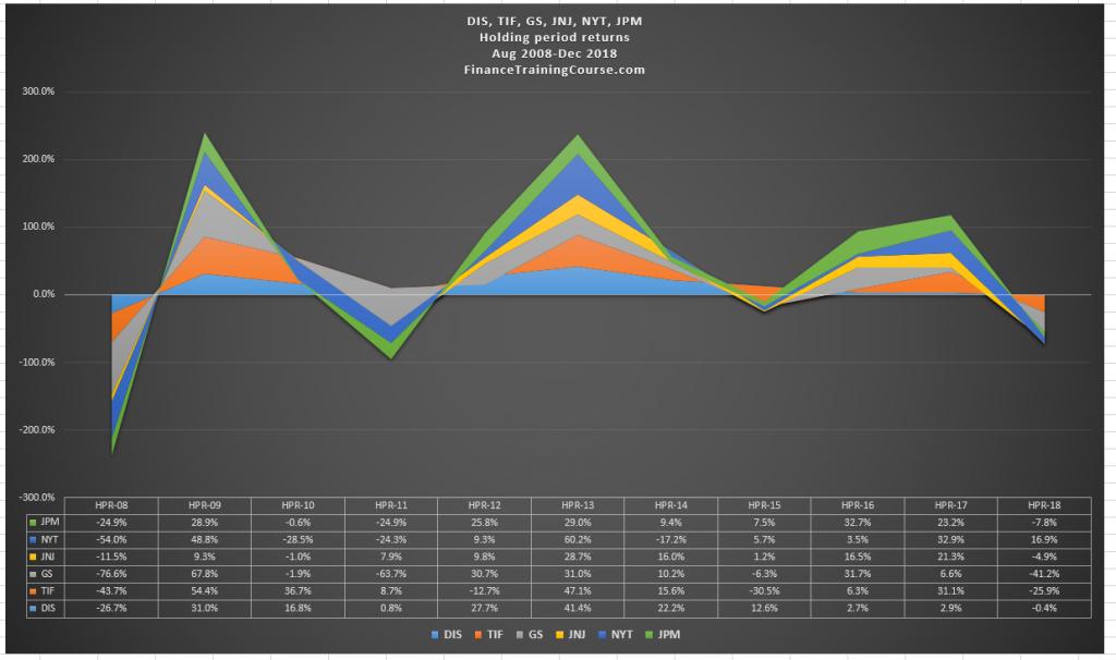 Disney vs defensive and financial stocks - 2008-2019