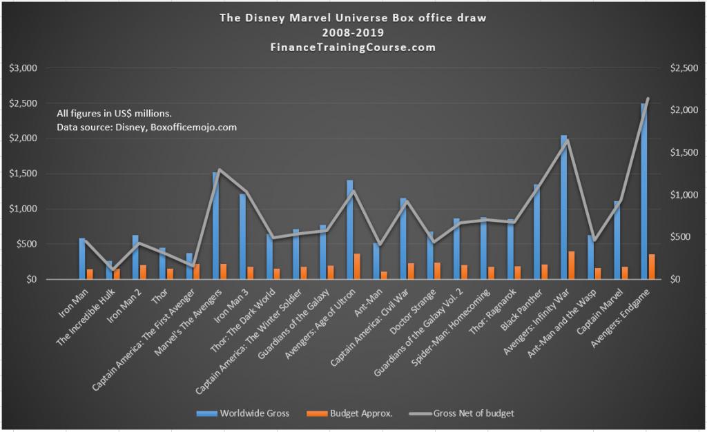 Disney Marvel MCU - Gross - 2008-2019 - Graphical presentation