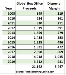 Disney Marvel MCU net receipts by year