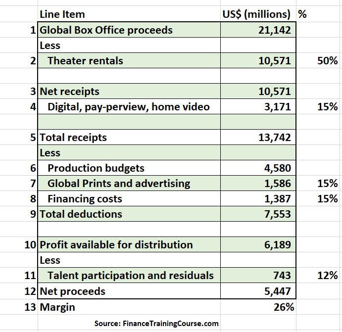 A simplified model for film accounting