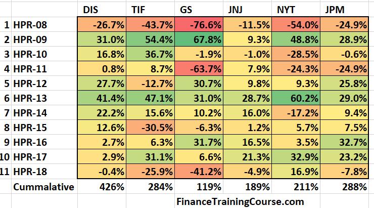 Disney financial performance - 2008-2018 - heatmap