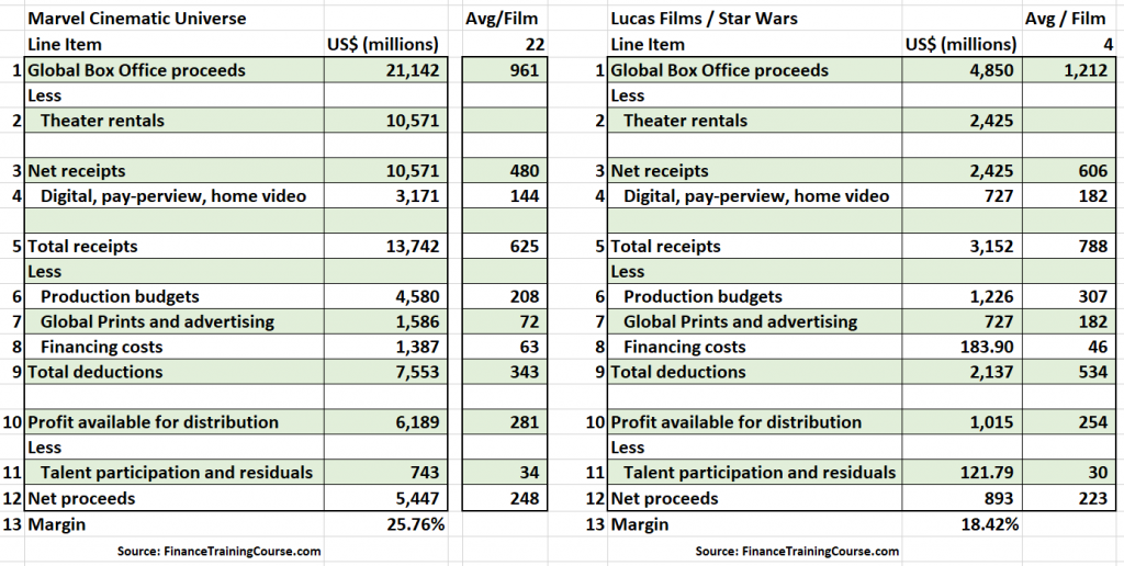 Marvel MCU comapred with Lucas Films Star Wars