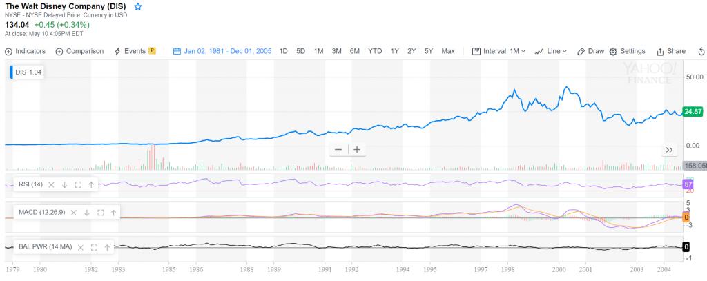 Disney financial performance under Eisner - 1984-2005