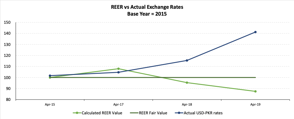 REER Vs Actual Exchange Rates  Base Year - 2015