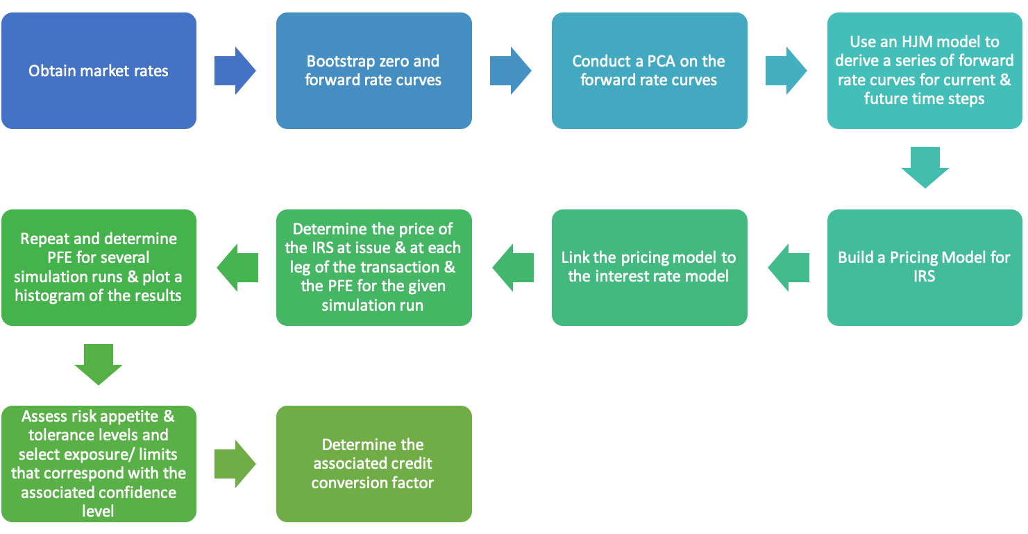 Process for calculating PFE for IRS using HJM