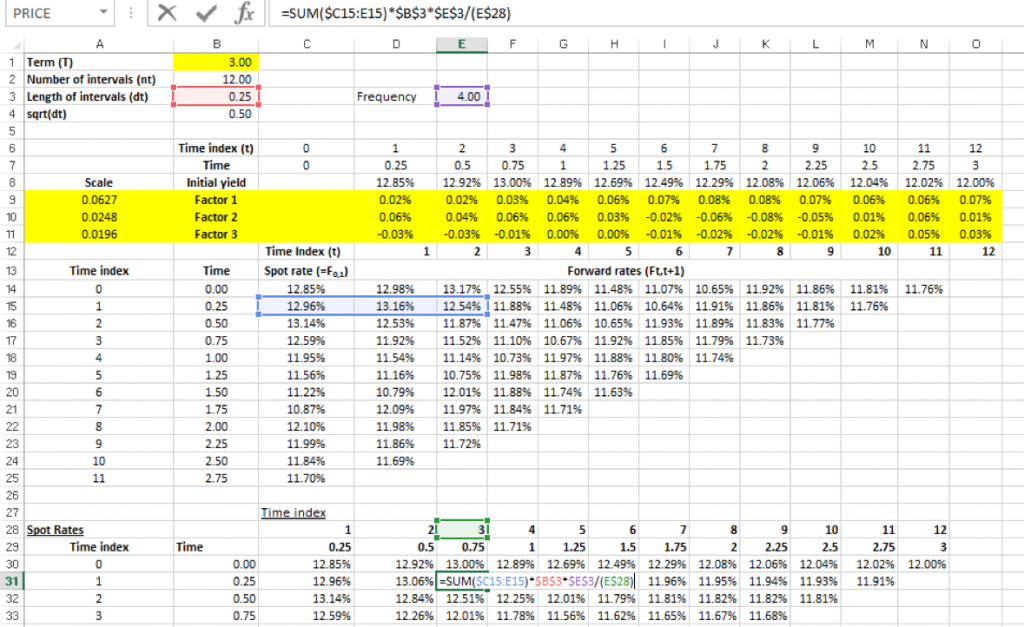 Zero rate term structures