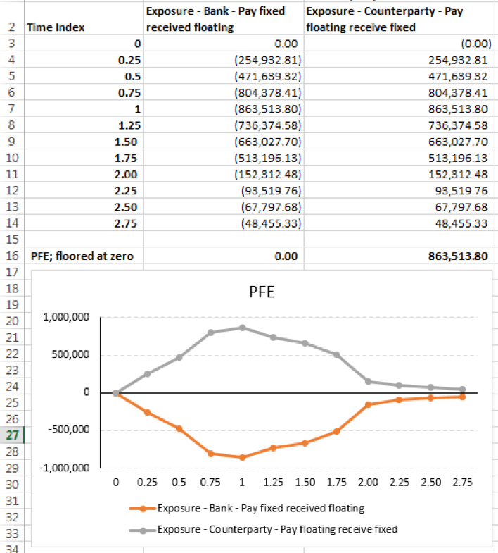 Price (Exposure) time series and PFE for one simulation run