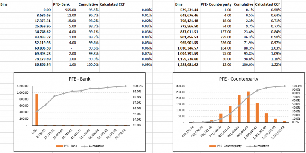 PFE distribution