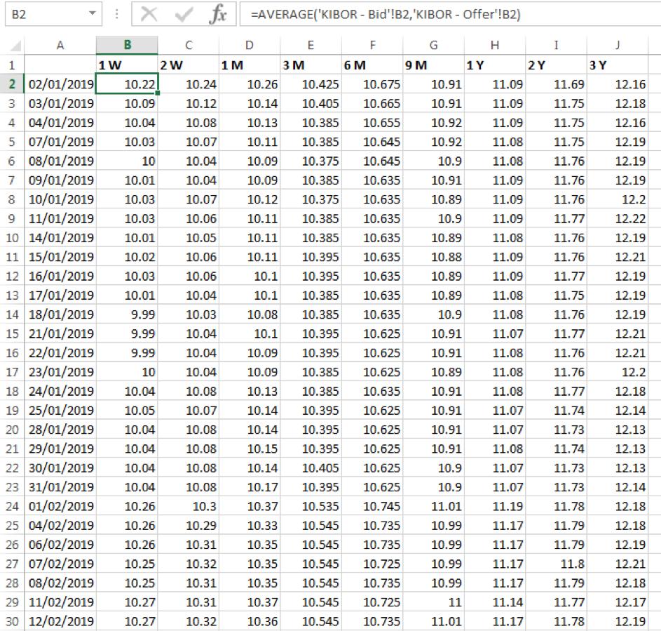 Average KIBOR rate series