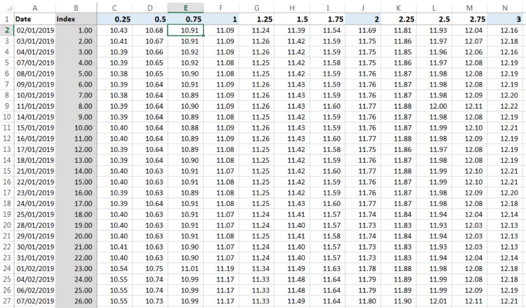 Interpolated KIBOR rates