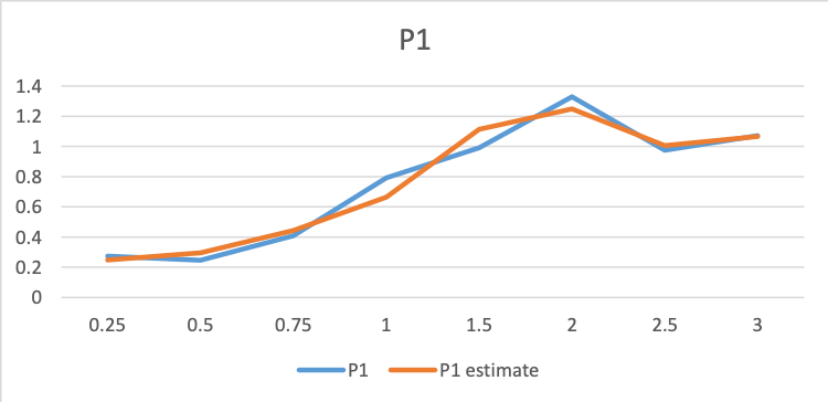 Estimating the curve for principal factor 1 of the volatility function