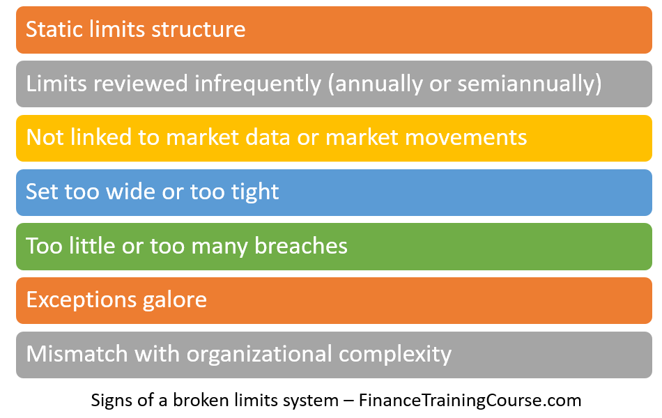 Signs of a broken risk limits system