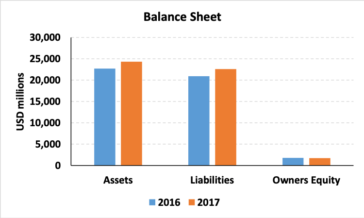 AML Compliance - Impact on HBL's balance sheet pre- & post supervisory action