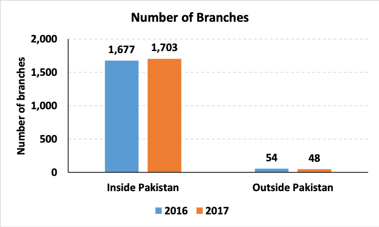 AML Compliance - Number of HBL branches