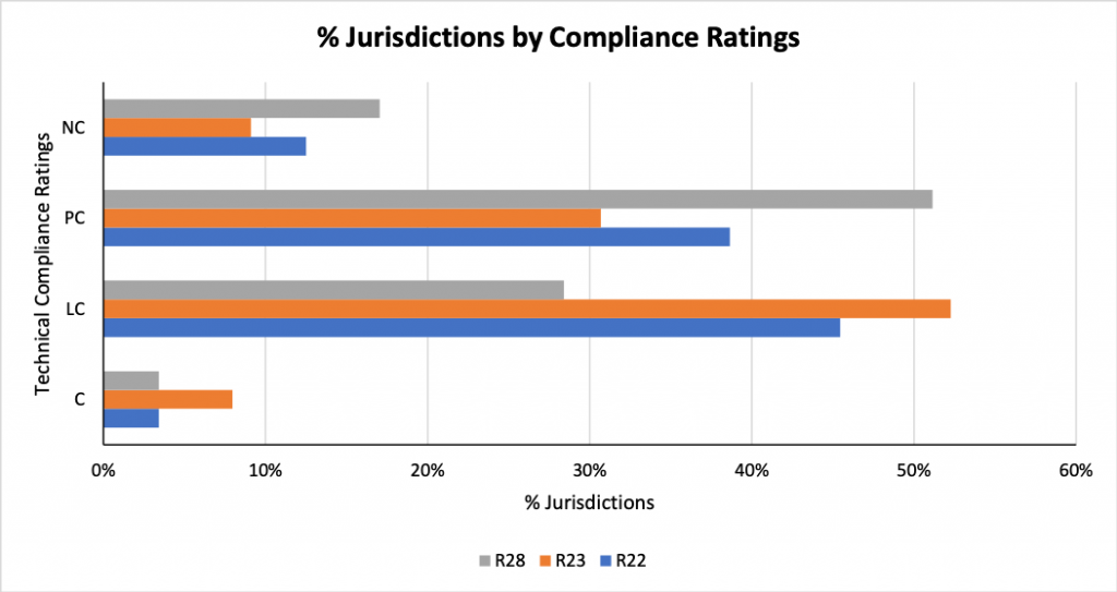 Designated Non-Financial Businesses & Professions - % Jurisdictions by Compliance ratings