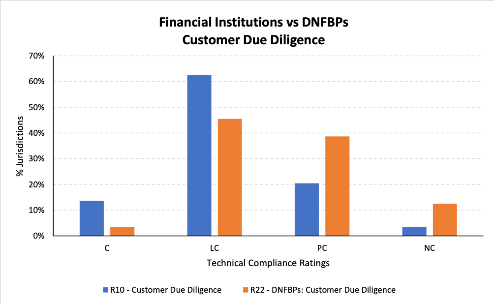 Designated Non-Financial Businesses & Professions - Financial institutions vs DNFBPs Customer Due Diligence