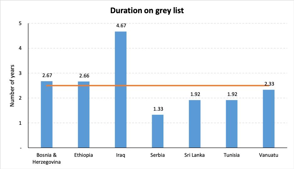 FATF Grey List - Duration on Grey List