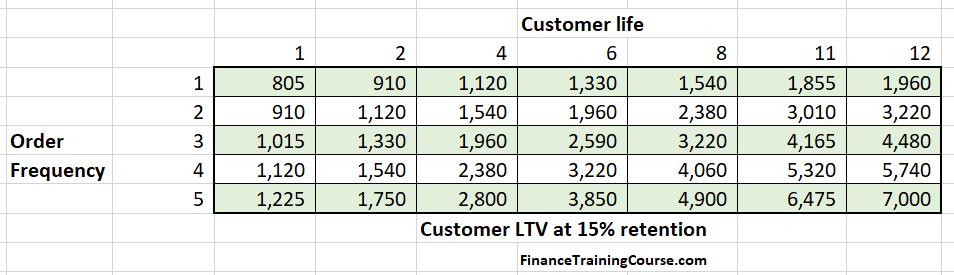 Unit Economics - Customer LTV ranges