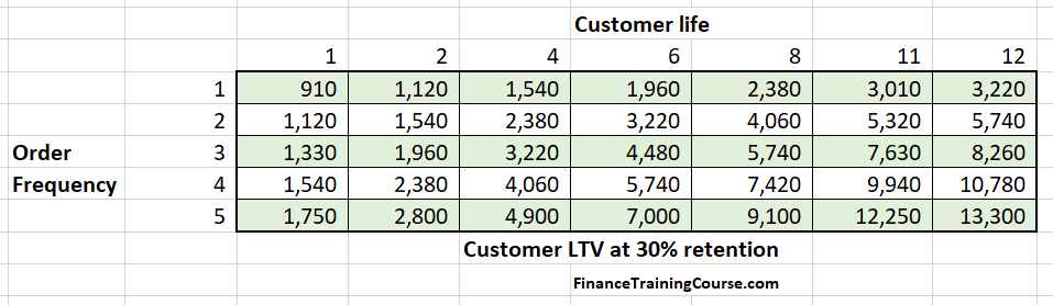 Unit Economics - Customer LTV values