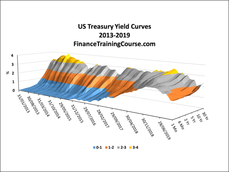 Historic Yield Curves
