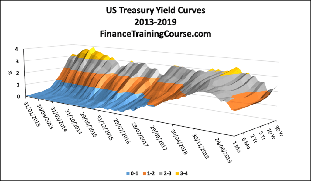 Historic Yield Curves - US Treasury Yield Curves for the period 1-January-2013 to 08 –November-2019