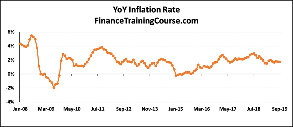 YoY Inflation Rate