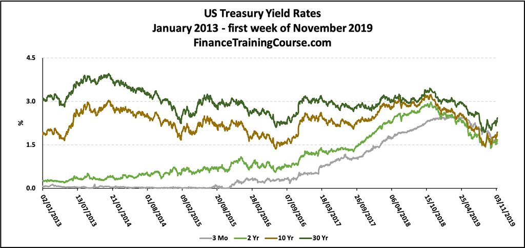 Historic Yield Curves - US Treasury Yield Curves 2013-19