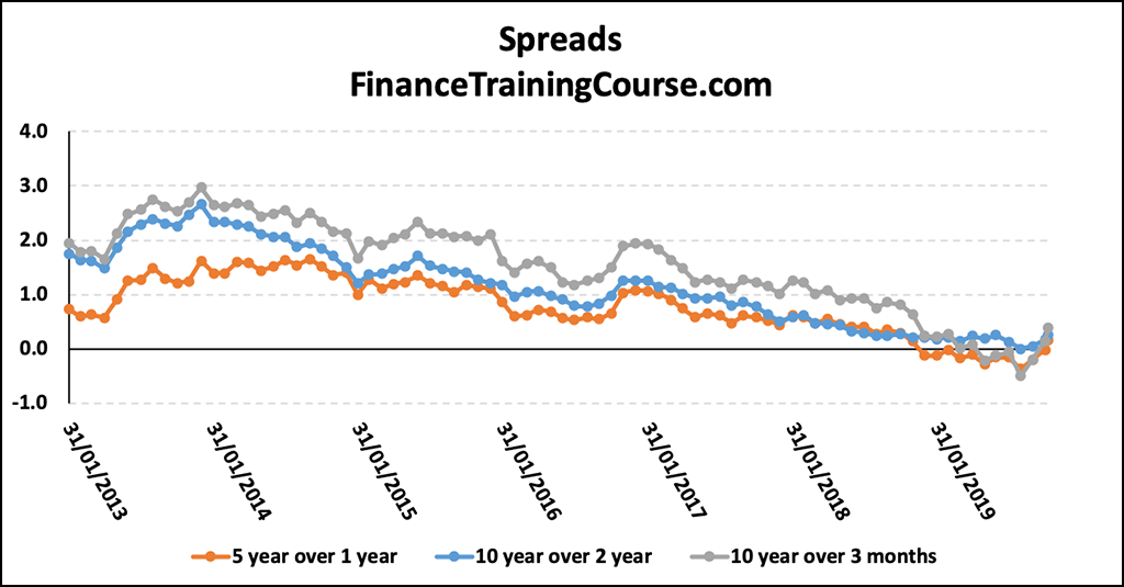 Falling & negative term spreads