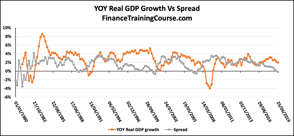YOY Real GDP Growth Vs Spread