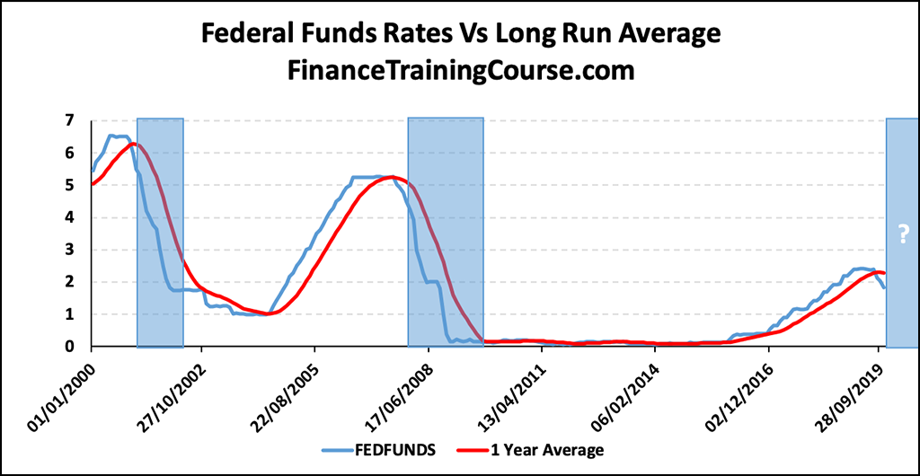 Federal Funds Rate Vs Long Run Average & Spreads