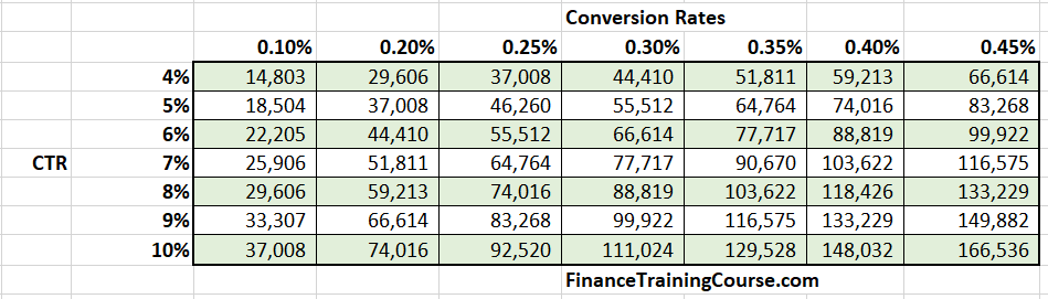 How do changes in CTR and conversion rates impact upside?
