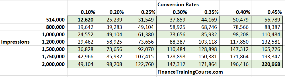 Plotting search impressions against conversions and the impact of the two on projected gross revenue