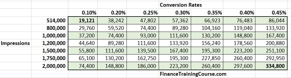 Search Impressions against conversion at 10% CTR