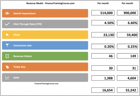 Modeling Revenues – A simple case study.