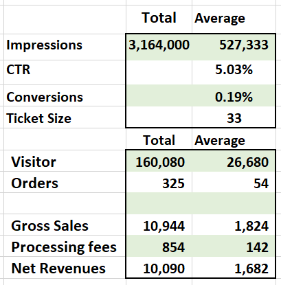 Modeling Revenues – A simple case study.