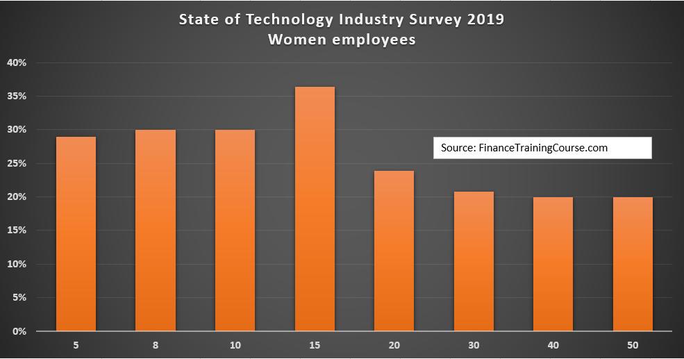 Pakistan State of Technology Industry Survey 2019 - Women Employment