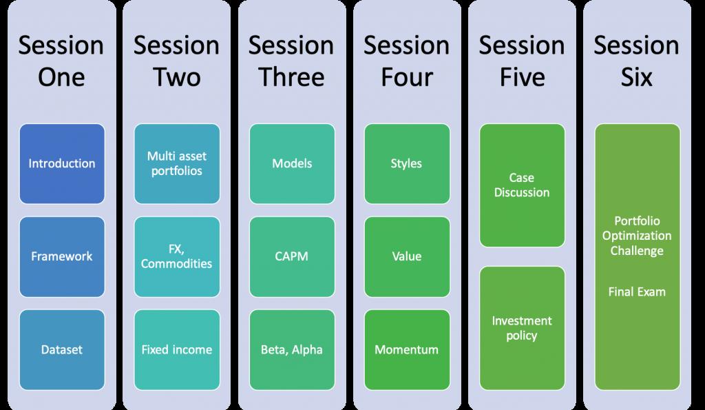 Portfolio Optimization & Management