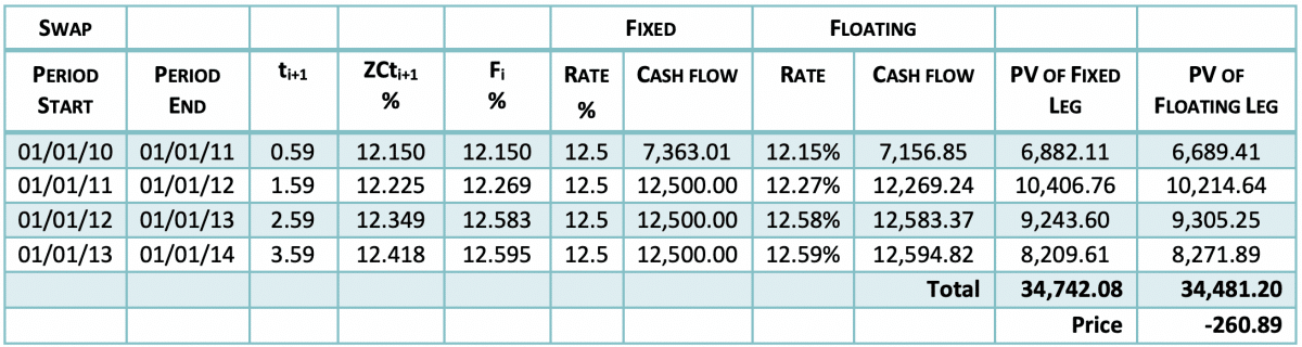 Interest Rate Cap Pricing & Valuing Floors