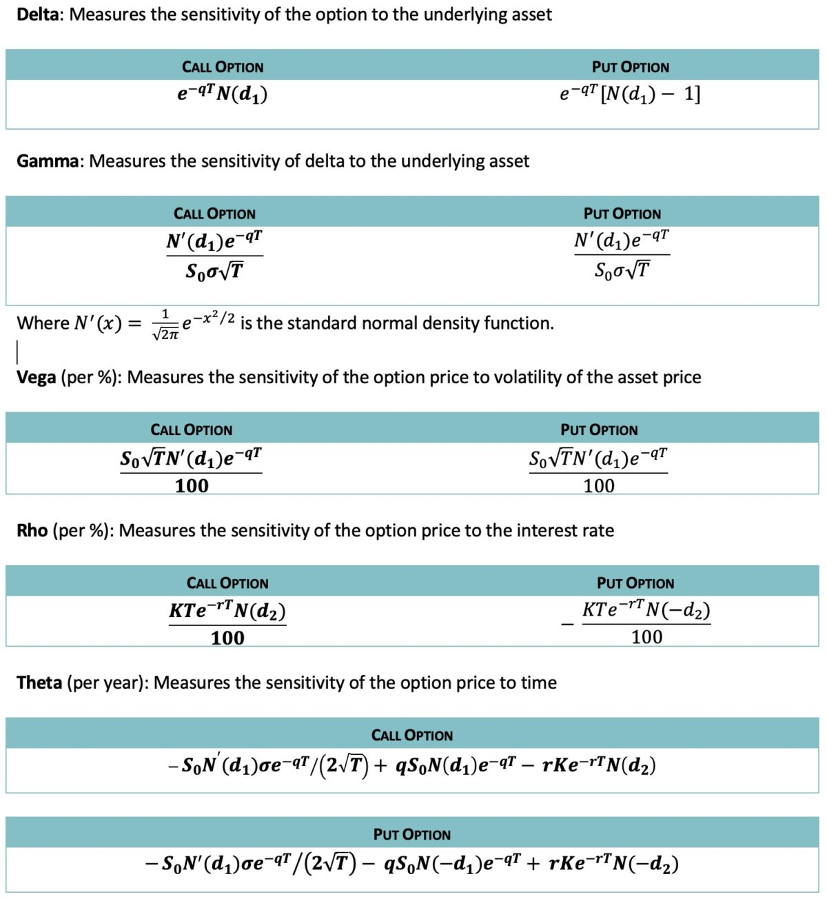 Master Class: Derivative Products: Greeks and Binomial Trees