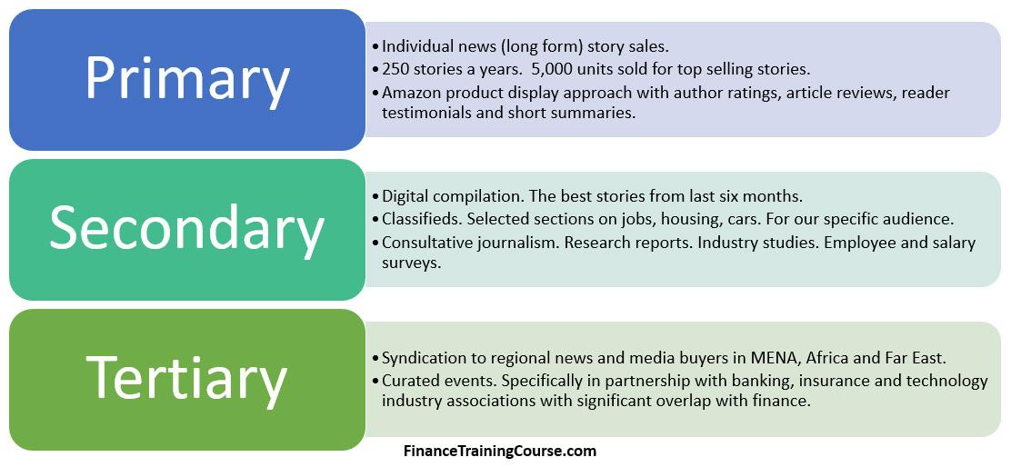 Revenue models for content driven businesses