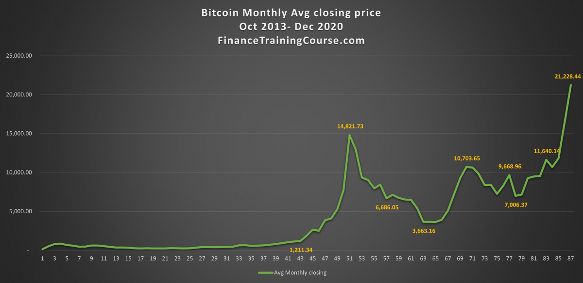 Bitcoin price series trend - monthly average 2013-2020