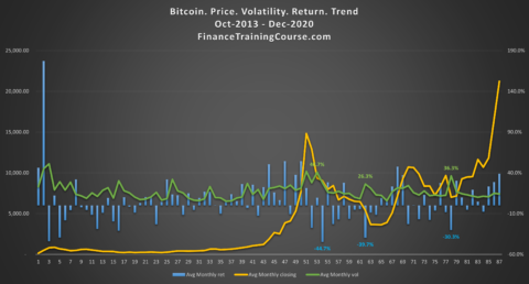 Bitcoin avg monthly price vs monthly volatility vs monthly return - 2013-2020