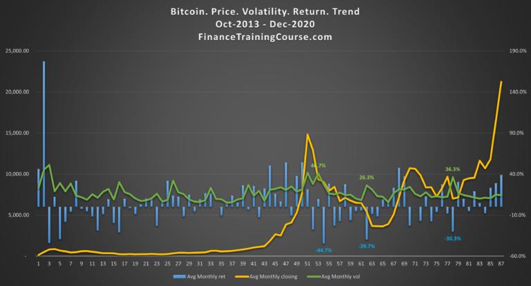 Bitcoin avg monthly price vs monthly volatility vs monthly return - 2013-2020