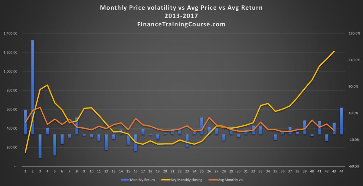 Bitcoin Volatility trend - 2013-2017