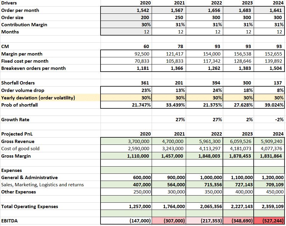 Building financial models for Dr. Doom