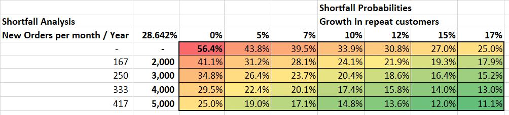 Shortfall probabilities for downside risk