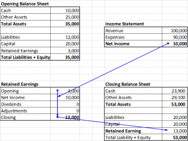 Common mistakes financial modeling