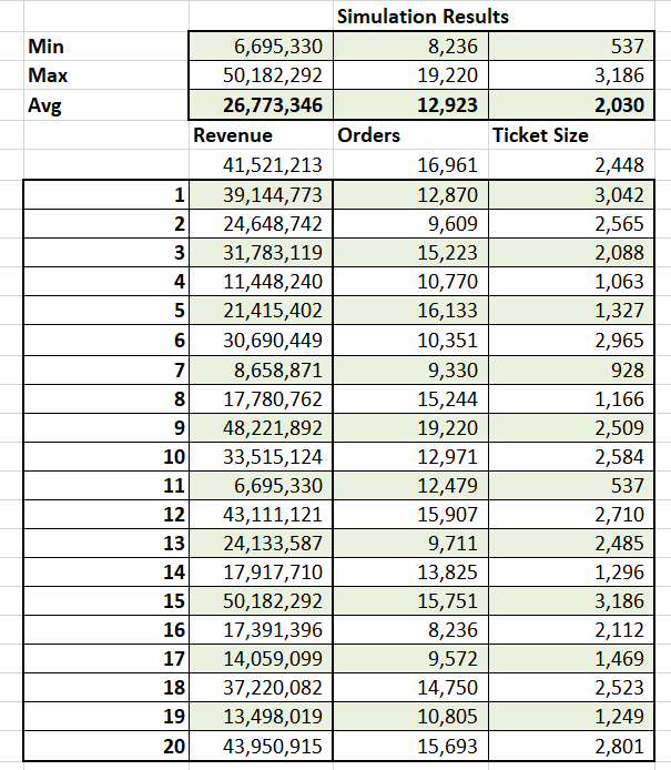Extract the minimum, maximum, and average values