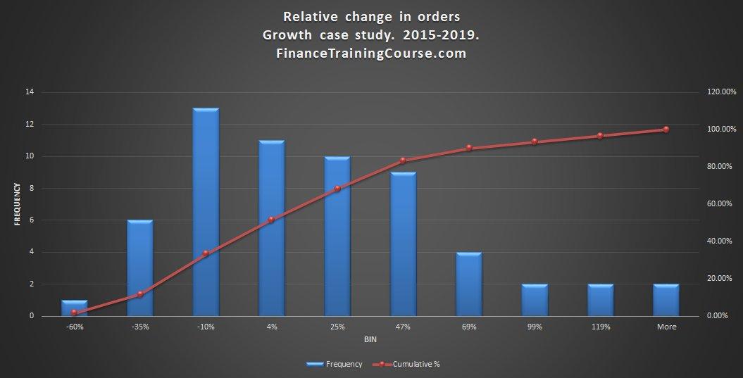 Relative Change in Orders 2015 – 2020
