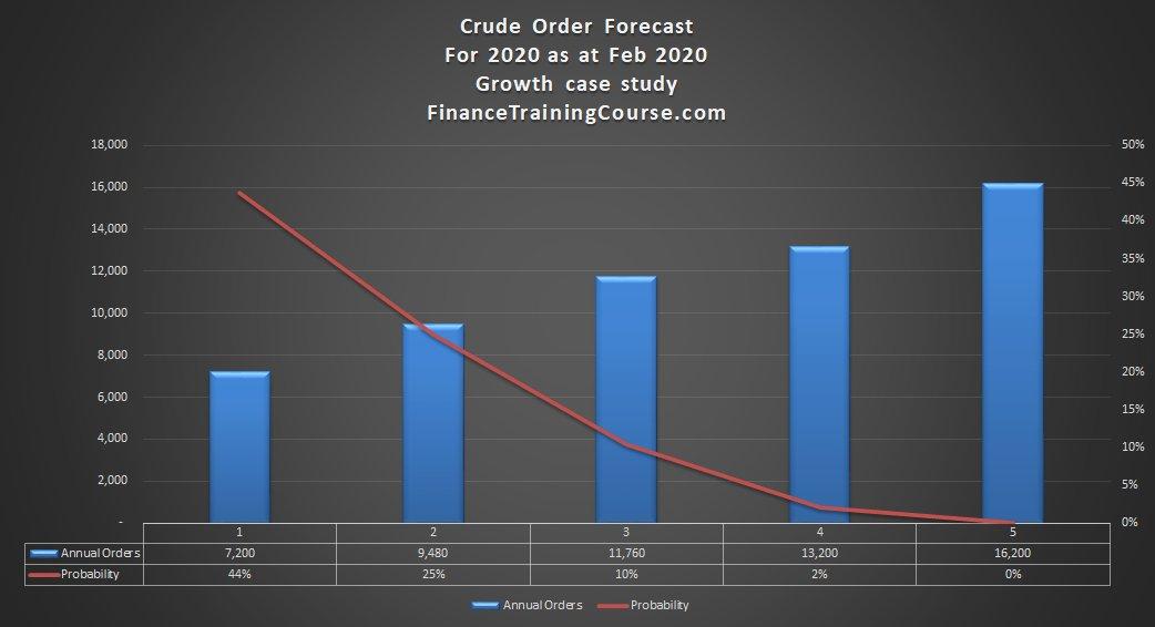 Crude Order Forecast – 2020